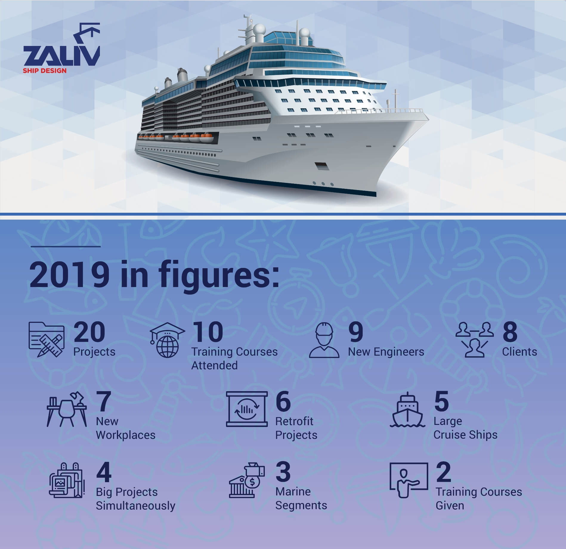 Zaliv Ship Design 2019 Project figures