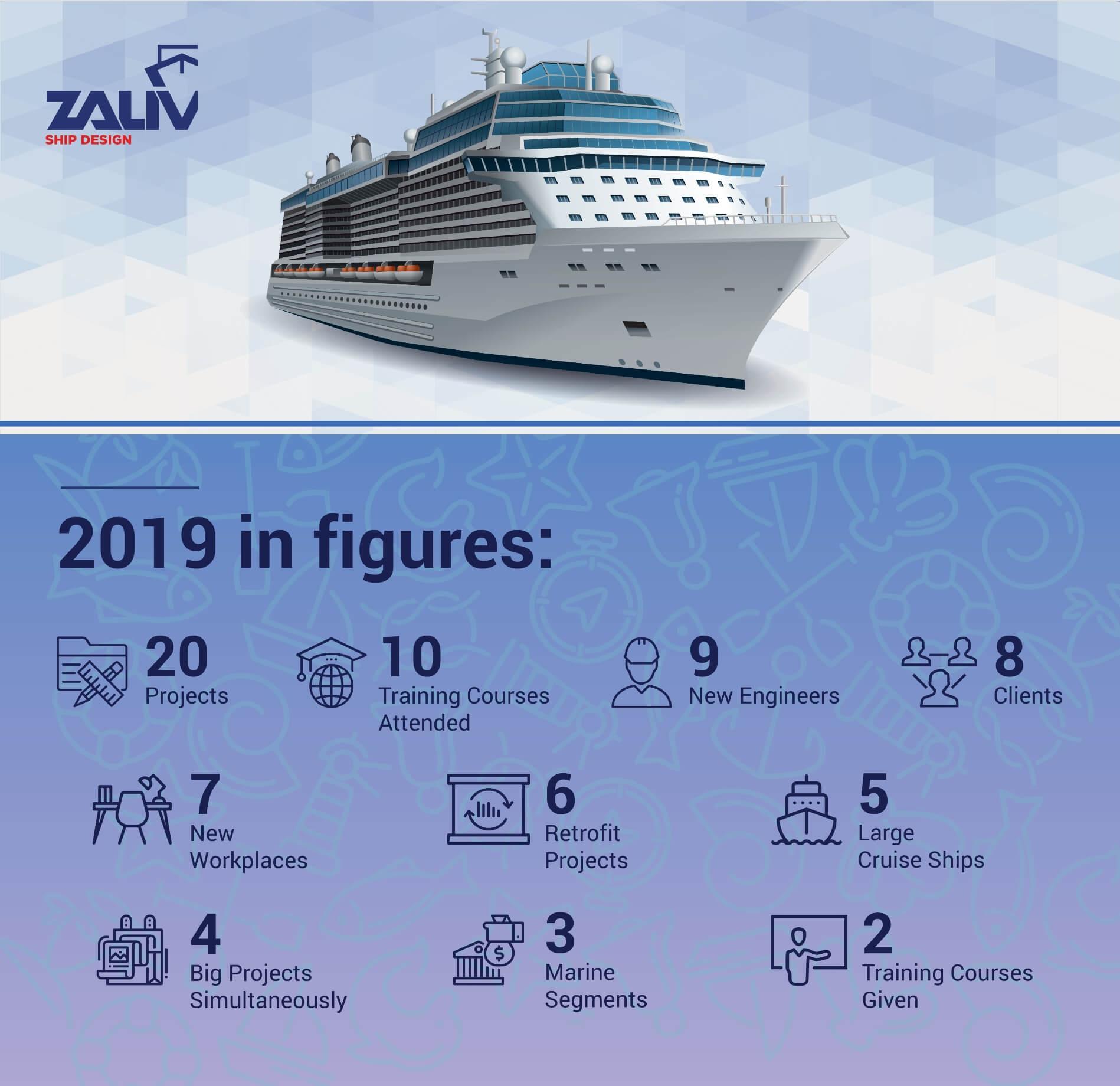 Zaliv Ship Design 2019 Project figures